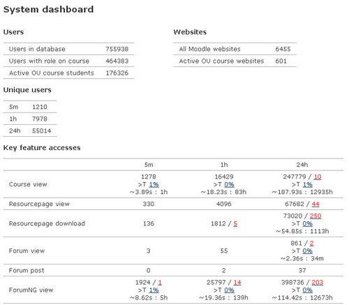 OU VLE dashboard report