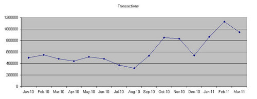 OU VLE transaction figures