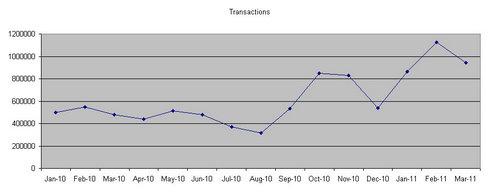OU VLE transaction figures